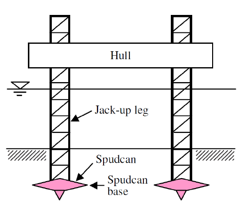 Figure 2 - Spud Can Diagram for a Jack Up Rig