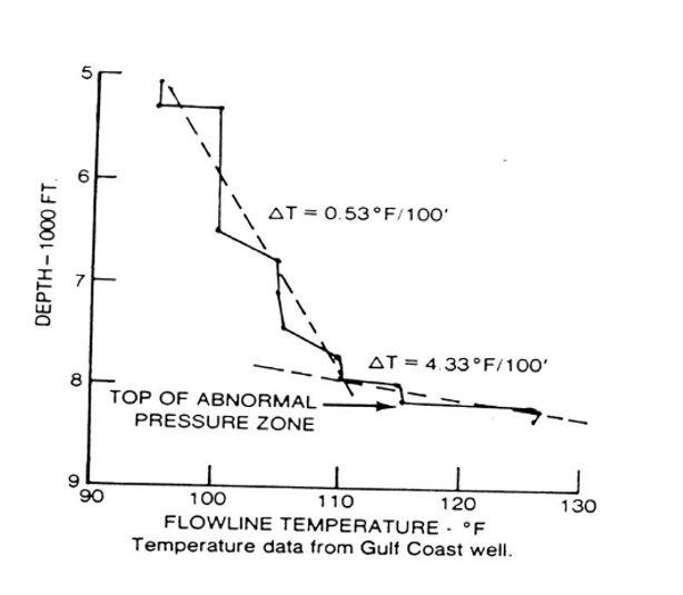 Figure 4 - Increase in Flow Line Temperature