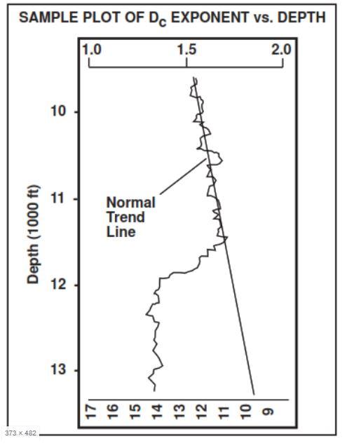 Figure 5- Dc-Exponent Plot