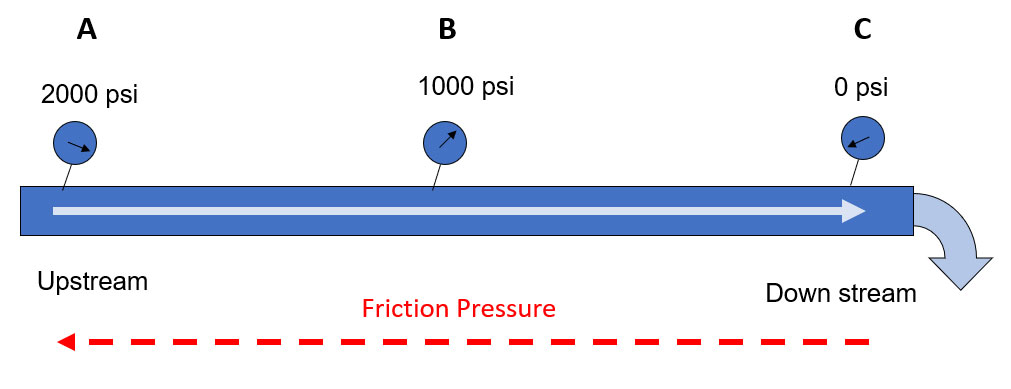 Figure 1 - Simple diagram of fluid flow and friction pressure