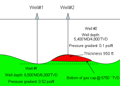 Abnormal Pressure - Anticline Gas Cap 2