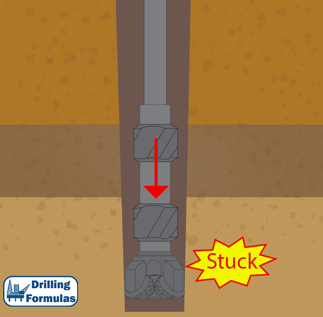 The drill string gets stuck at the undergauge section
