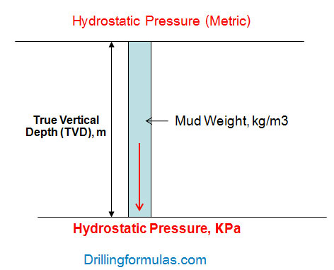 hydrostatic-pressure-metric