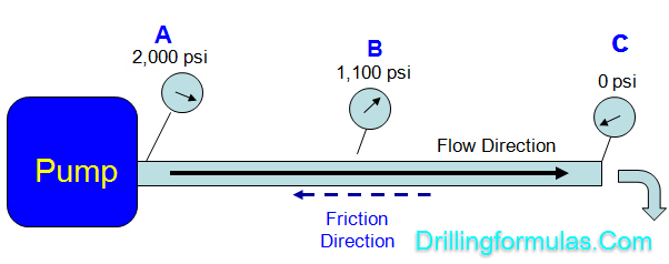 Understand Frictional Pressure in Drilling 1