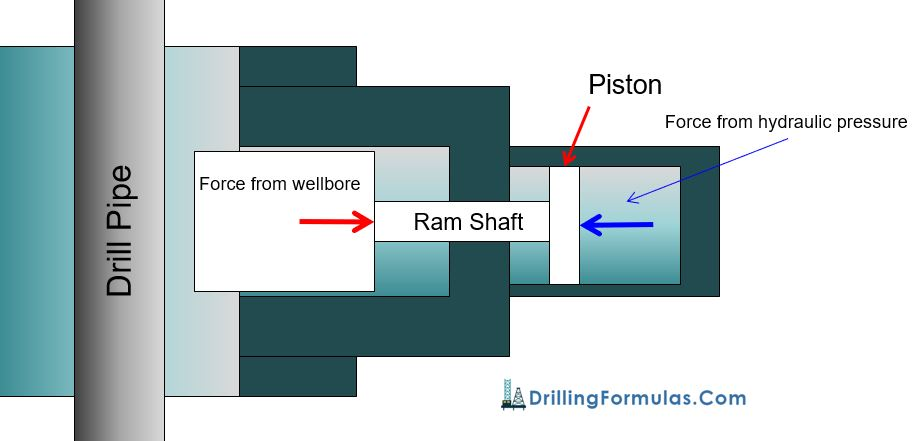 Figure 4 - Force Acting at Ram Shaft and Force at Piston