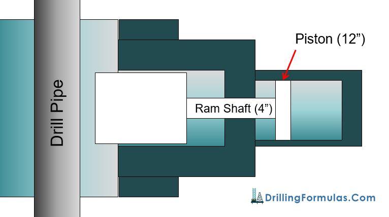 Figure 3 -Basic Diagram of Rams