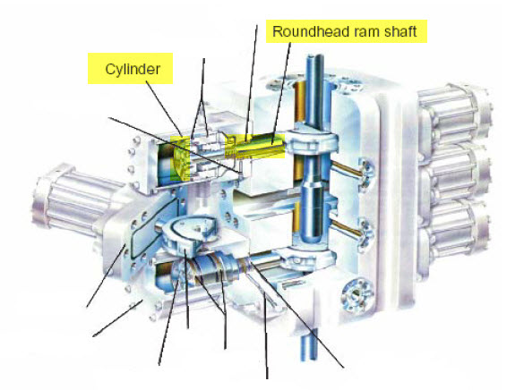 Figure 1 - Shaffer SL-Ram BOP