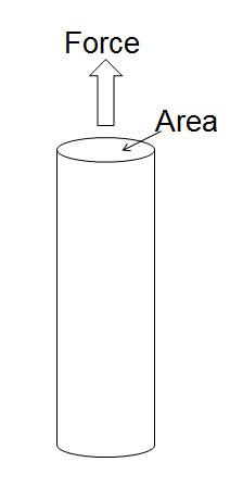 Figure 1 - Stress