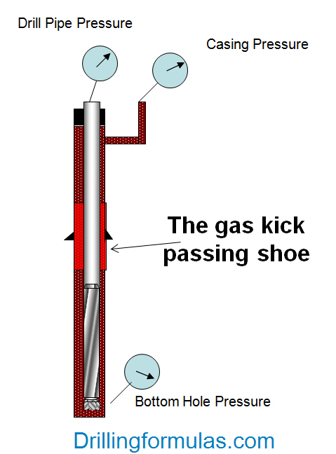 Figure 2 - Shoe Pressure When the Gas Kick Passing Shoe
