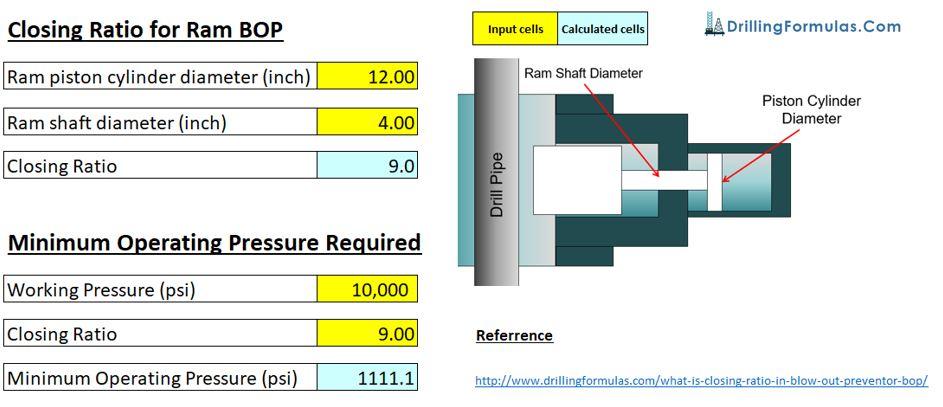 Figure 5 - Closing Ratio Excel Spreadsheet