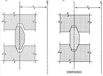 Figure 4 - Type RX Gasket When Energized
