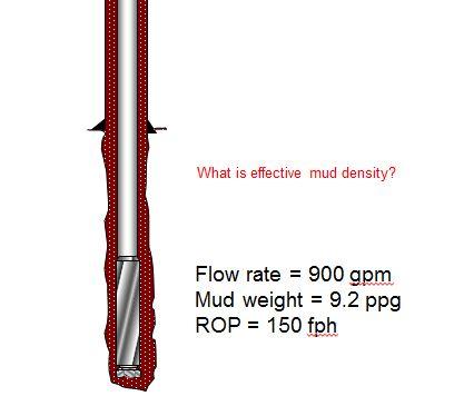 Figure 2 - Drilling information