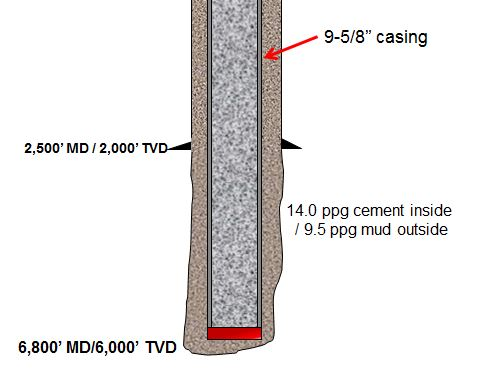 Figure 3 - Buoyed weight of casing when cement is inside casing and drilling mud is outside casing