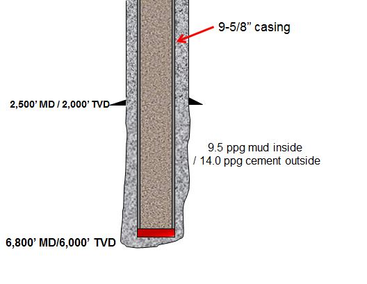 Figure 4 - Buoyed weight of casing when cement is outside casing and drilling mud is inside casing
