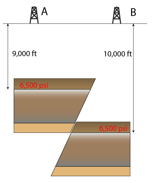 23 Abnormal Pressure Due To Faulting 1