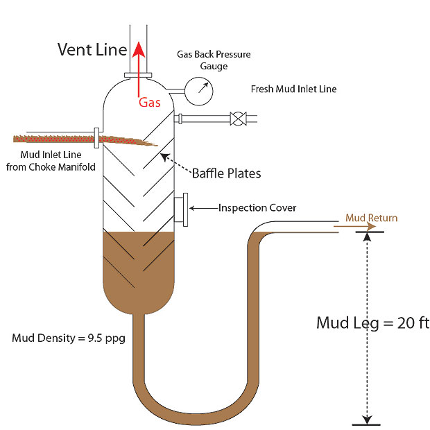mud-gas-seperator-2
