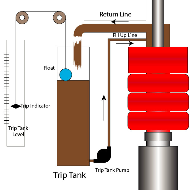 25 Trip Tank and Its Importance on Well Control 1