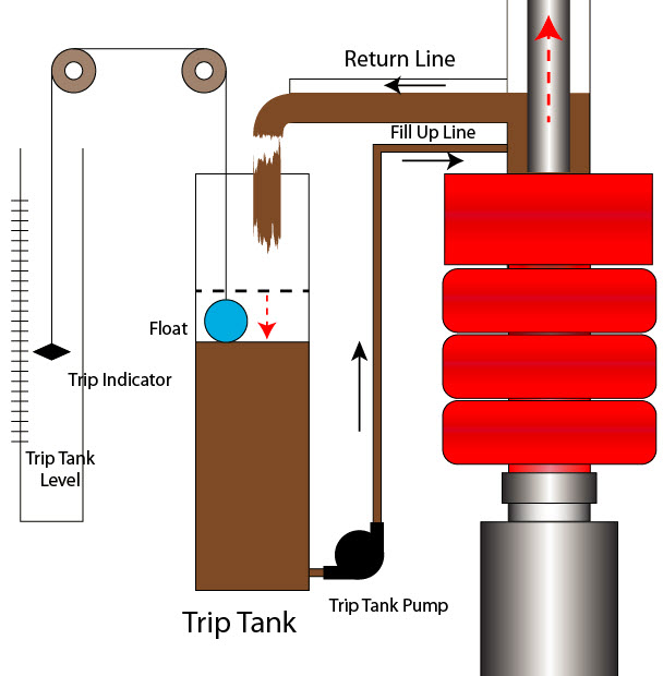 25 Trip Tank and Its Importance on Well Control 2