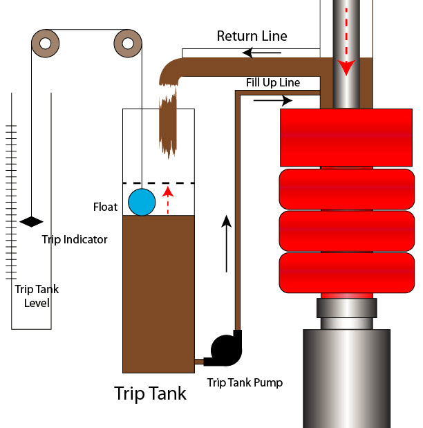 25 Trip Tank and Its Importance on Well Control 3