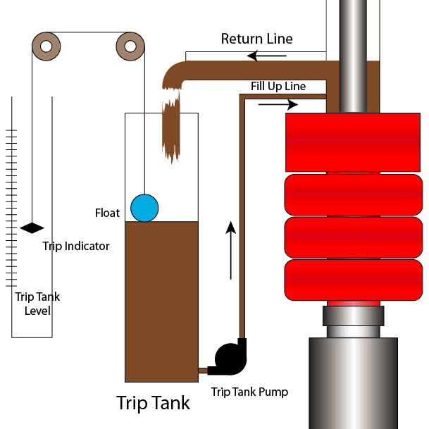 25 Trip Tank and Its Importance on Well Control 4