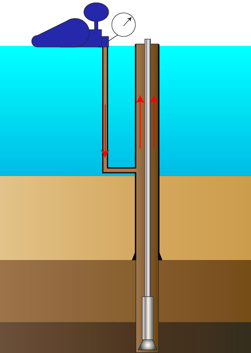Figure 2 - Circulate down choke line