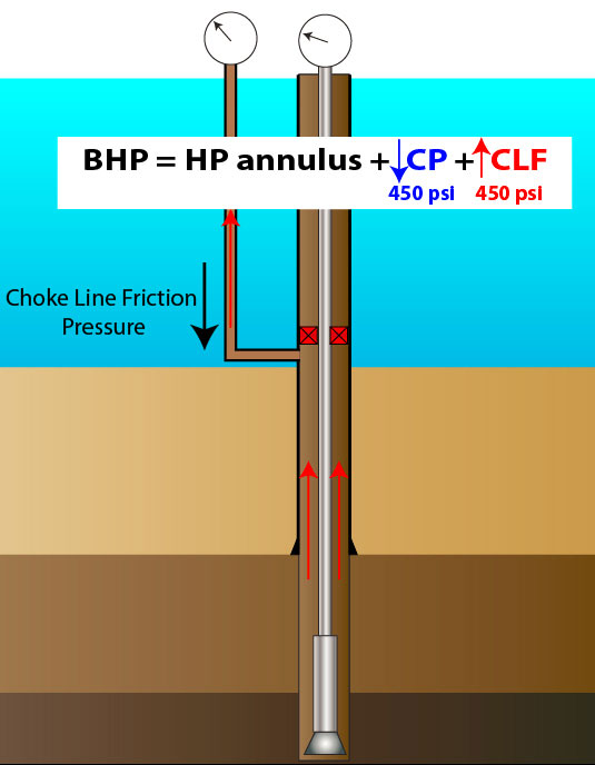 Figure-3---Compensate-CLF-by-Reducing-CSG-pressure