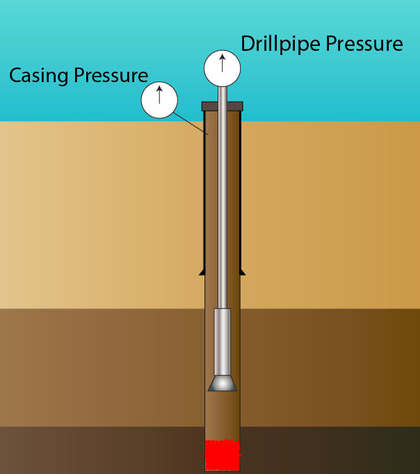 Figure 2 - Same Reading on Both Casing and Drillpipe Pressure