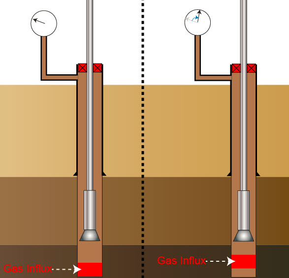 Figure 1 - Gas Migration Increase Wellbore Pressure