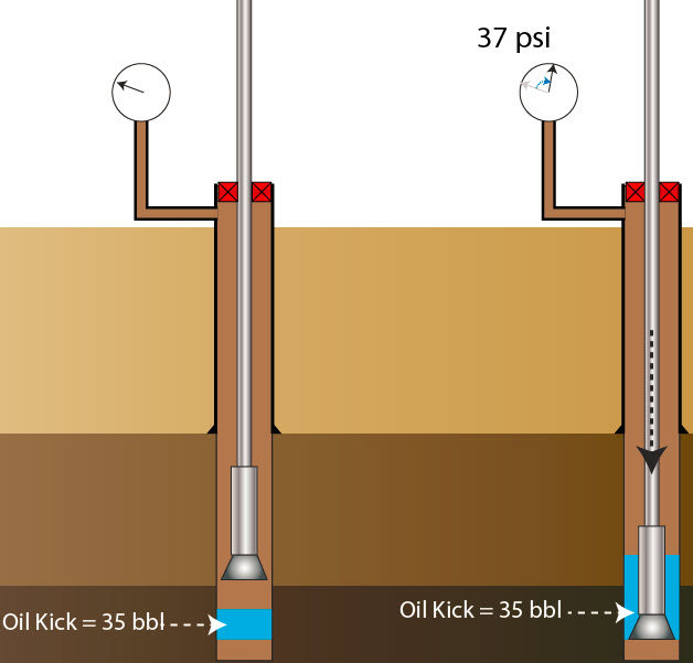 Figure 3 - Casing Pressure Increase