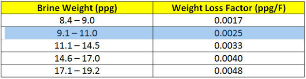 Brine Weight Loss Table 2