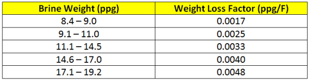 Brine Weight Loss Table