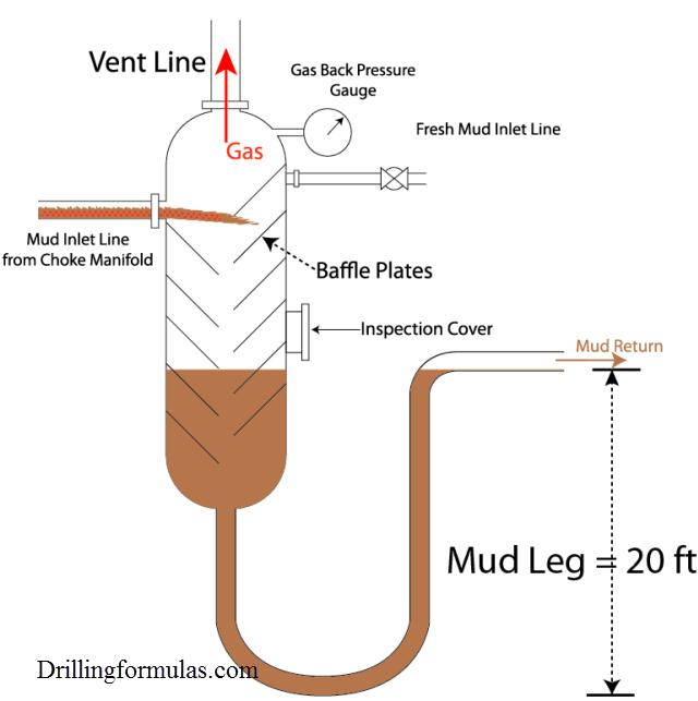 Mud Leg and Blow Through 2