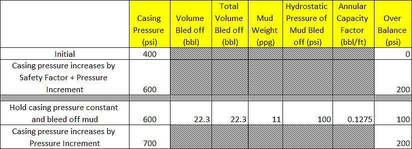 Figure 6 - Allow Casing Pressure to Increase by Pressure Increment (PI)