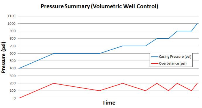 Figure 9 - Pressure Summary