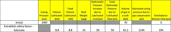Figure 2 - Table Represents Pressure and Volume of Step2