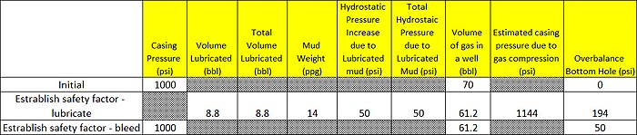 Figure 4 - Table Represents Pressure and Volume of Step3