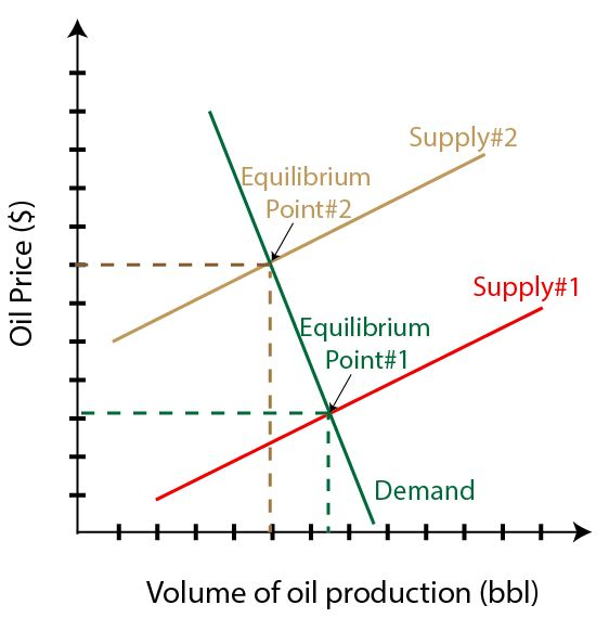 Figure 1 Demand and Supply of Oil