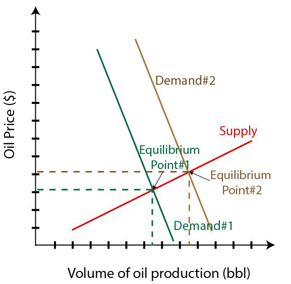 Figure 2 - Demand and Supply of Oil (Demand Decreases)