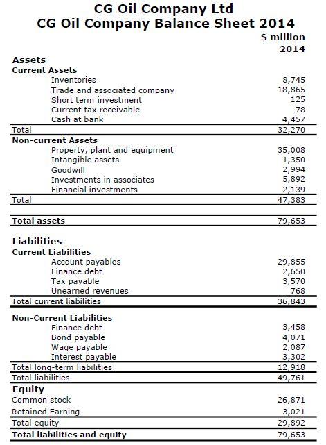 Figure 1 - CG Oil Company Balance Sheet