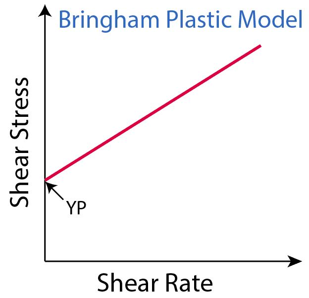 Figure 1 - YP is a shear stress at zero shear rate.