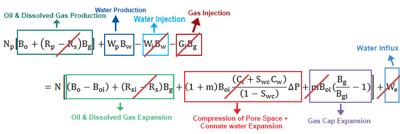 Figure 2 - Material Balance Equation with Assumption for a Natural Water Drive Mechanism