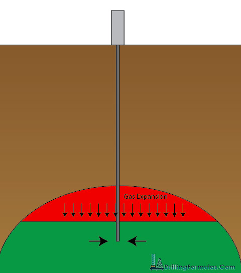 Figure-1---Gas-Cap-Drive
