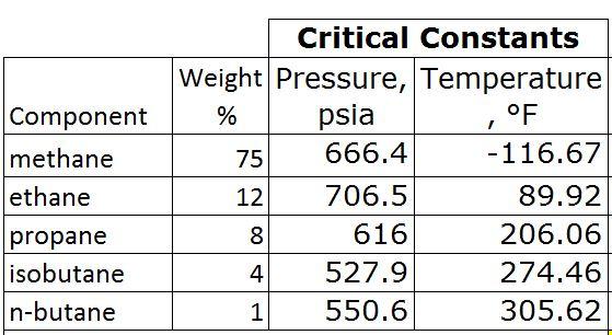 Table 2 - Critical Pressure and Temperature