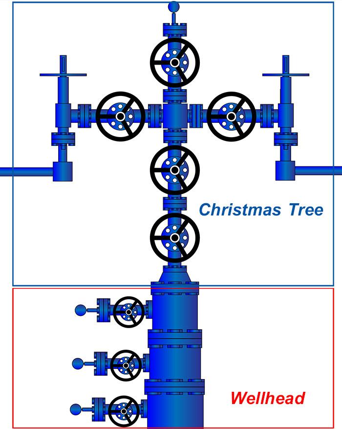 Componentes de un arbol de navidad petroleo
