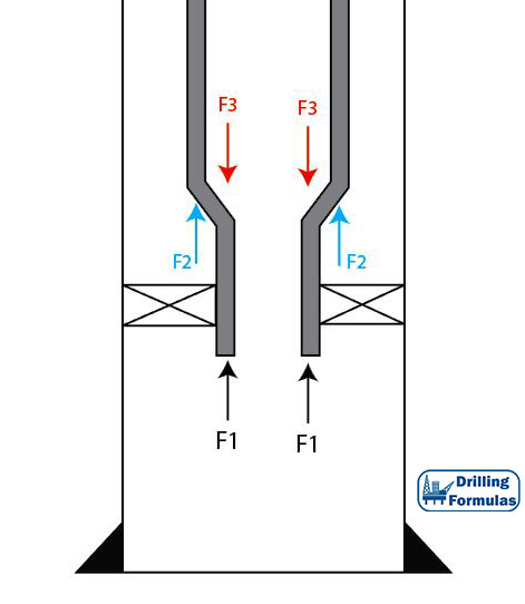 Figure 1 - Tapered String Configuration