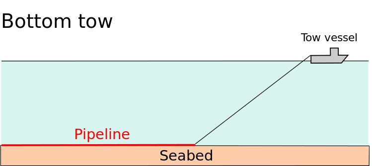 Figure 4 - On Bottom Tow