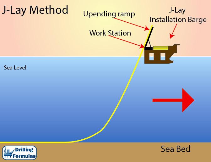 Figure 1- J-Lay pipeline vessel