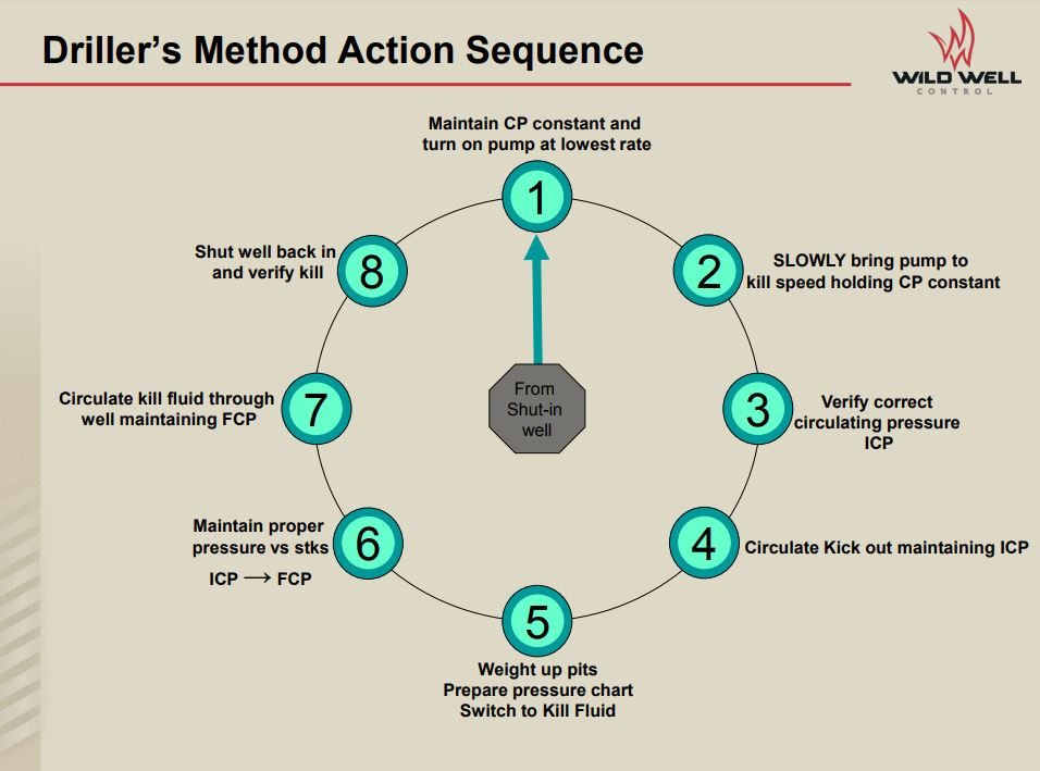 Example - Driller's Method Action Sequence, Wild Well Control (2017)
