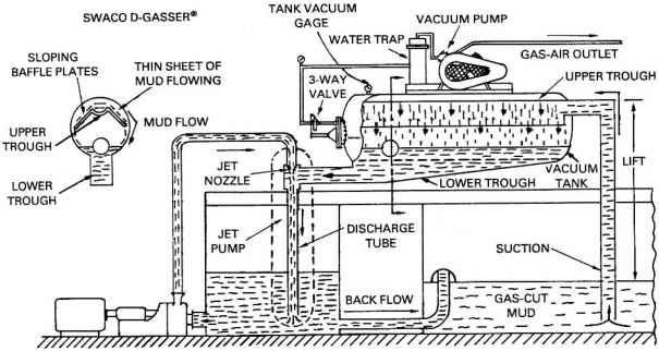 Figure 2- Degasser Diagram