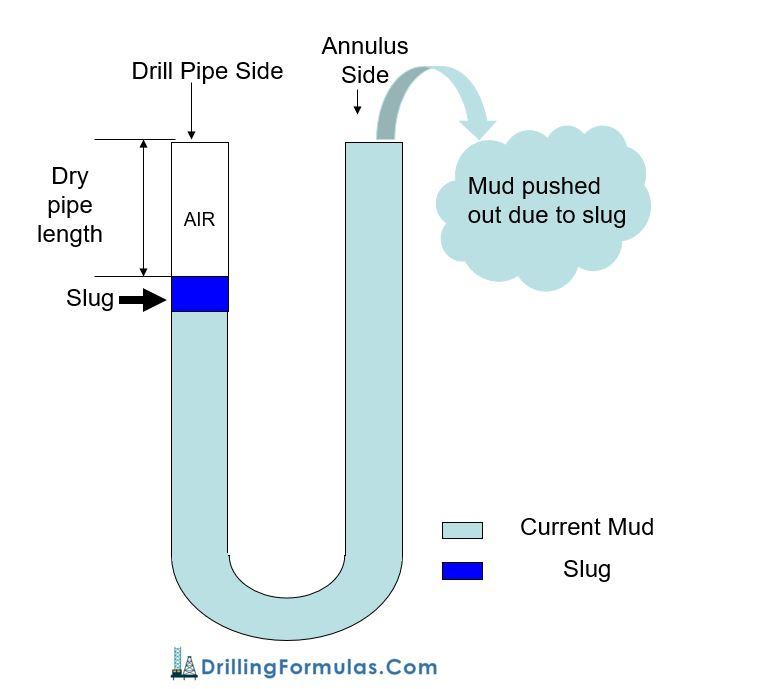 Figure 1 - Diagram Shows Volume Gain from Slug